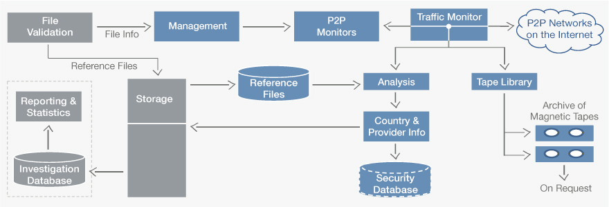 P2P Peer-to-Peer Forensic System
